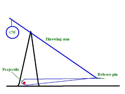 trebuchet (penguin's lab)  #4
